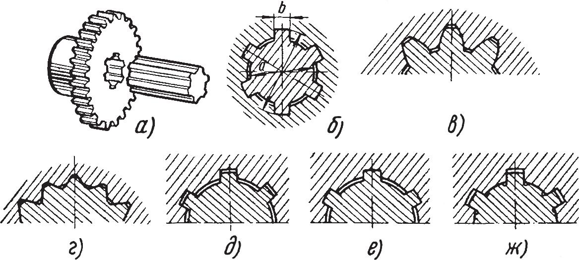 Шлицевые соединения