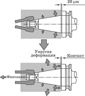 шпиндель и присоединительное место базового корпуса (втулки) по методу Big-plus