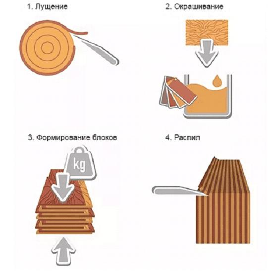 Процесс производства шпона по технологии файн-лайн