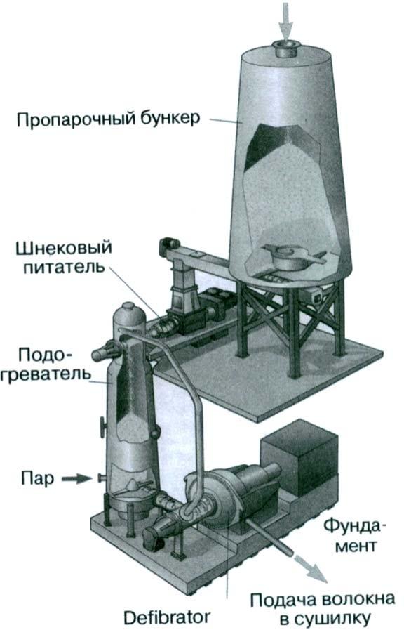 Система размола Defibrator