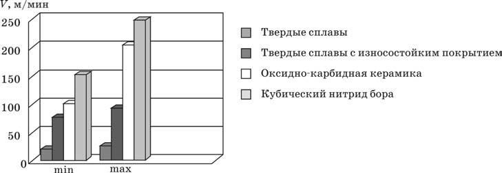 Скорости резания, применяемые для различных инструментальных материалов при фрезеровании закаленных сталей HRC 58–62