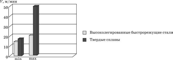 Скорости резания, применяемые для различных инструментальных материалов при фрезеровании титановых сплавов