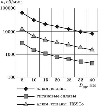 Сопоставление допустимых частот вращения шпинделя для титановых и алюминиевых сплавов