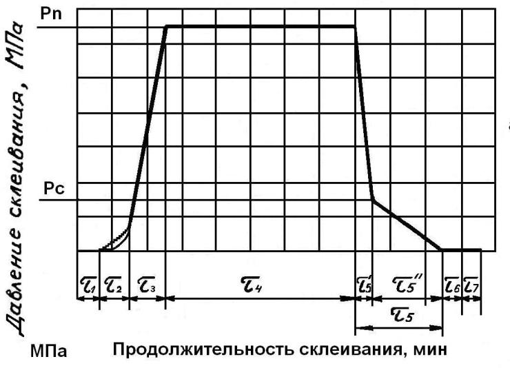 Составляющие цикла склеивания и диаграмма изменения давления при склеивании фанеры