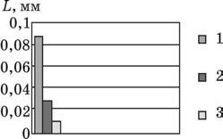 Сравнительные деформации ребер деталей