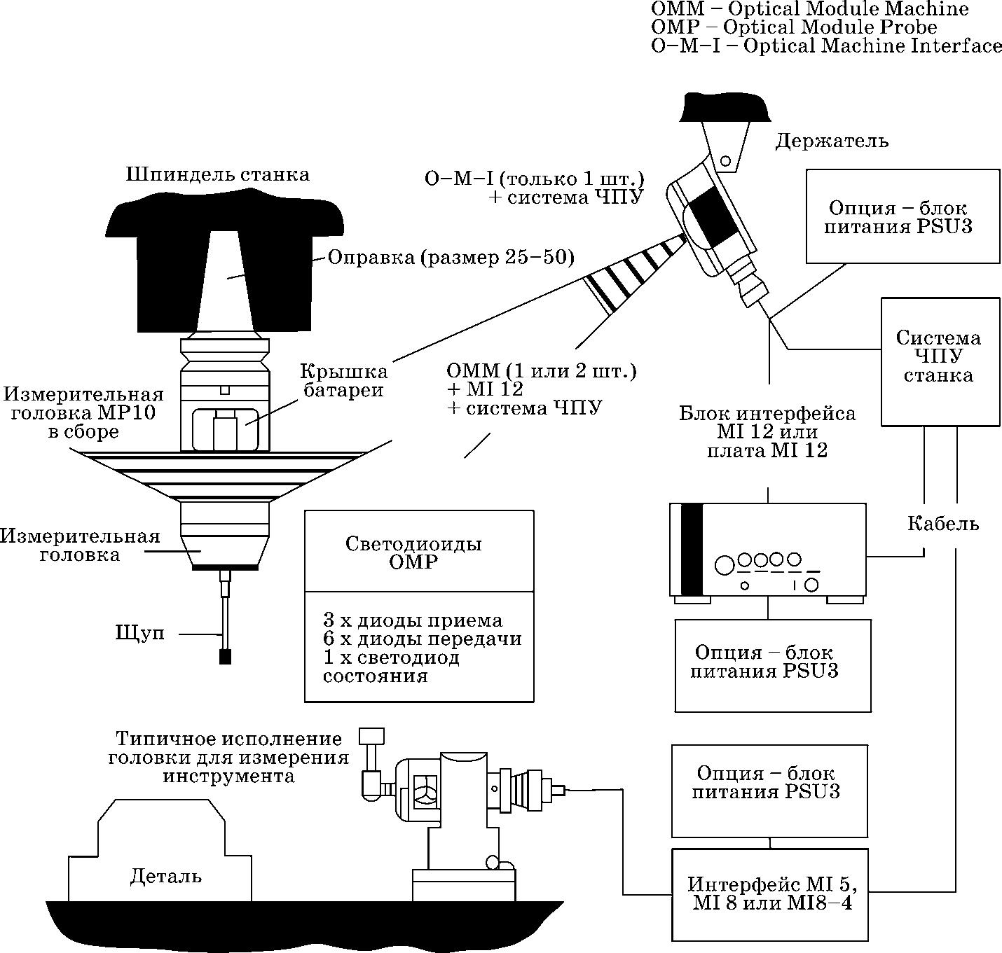 Станочная измерительная система
