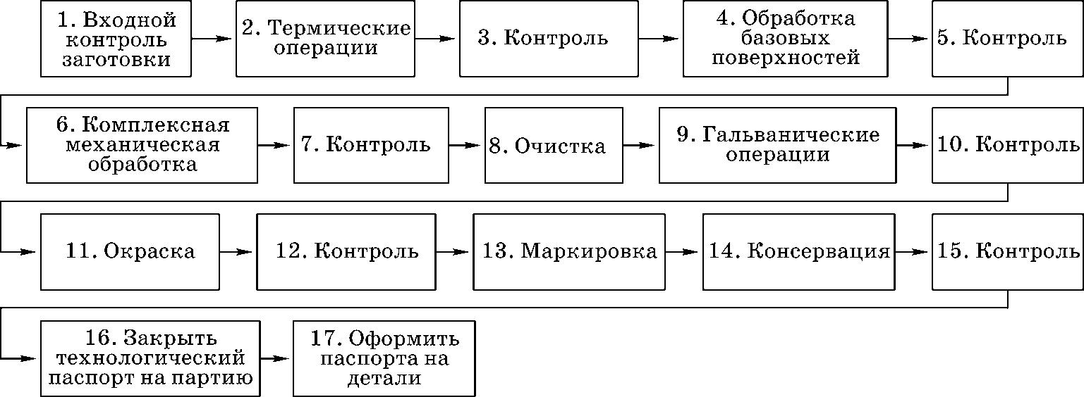 структура производственного процесса изготовления условной детали