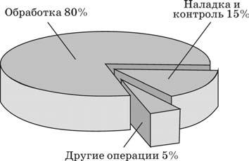 Структура затрат времени при сборке инструментальных наладок и настройке инструмента на размер на станке