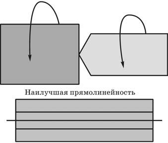 Сверло и деталь вращаются в одном направлении с разными угловыми скоростями