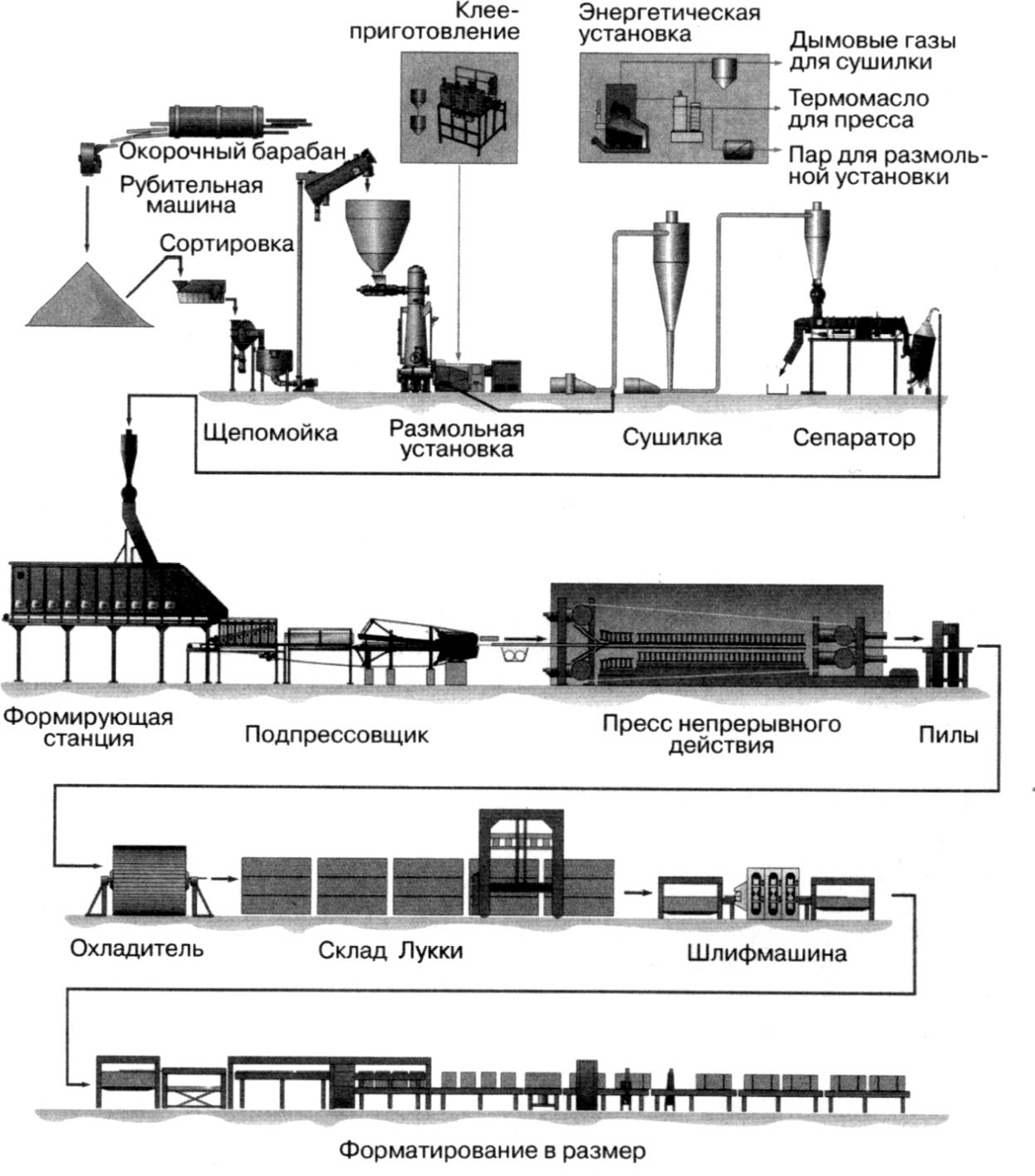 Технологическая схема производства MDF