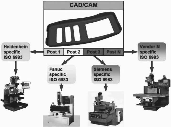 Текущее положение между системами автоматизированного проектирования технологических процессов, управляющих программ и ЧПУ разных изготовителей
