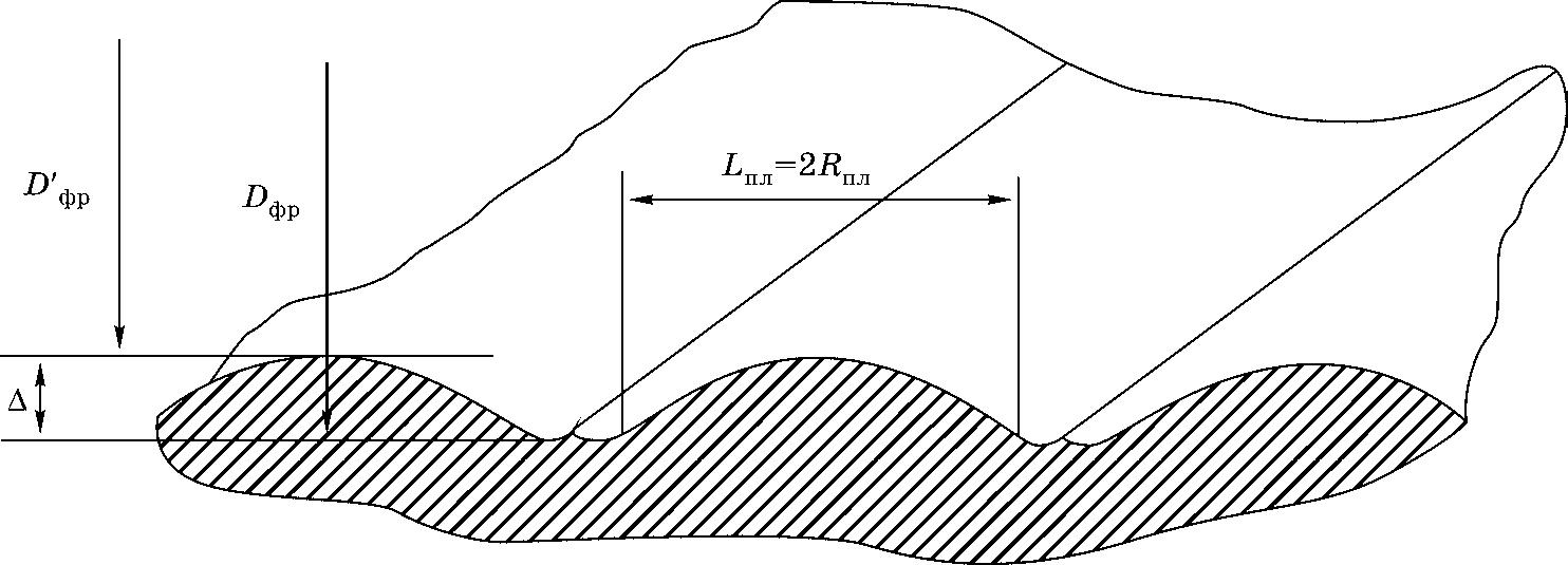 Теоретическая макропогрешность профиля обработанной поверхности по оси фрез