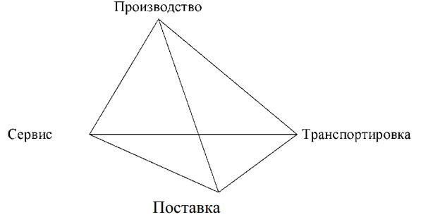 Тетраэдр операций