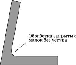 Типовой конструктивный элемент закрытой малки