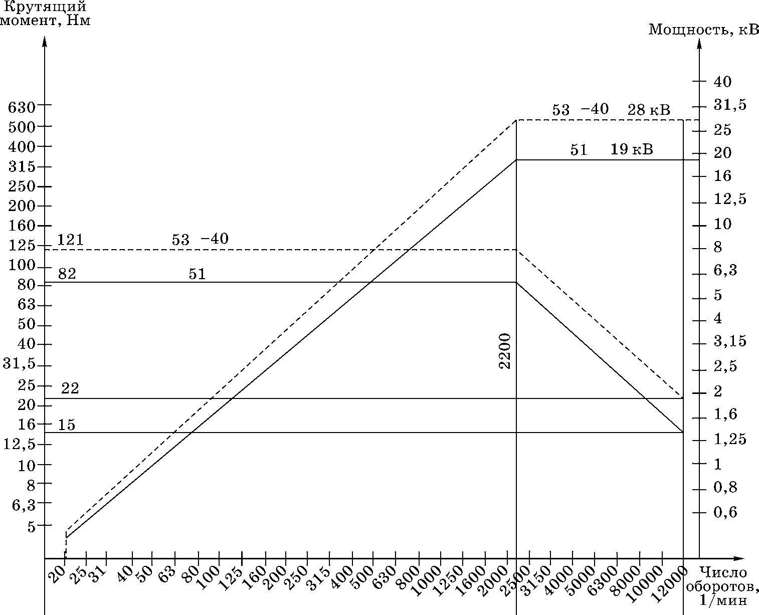 Типовые нагрузочные характеристики электрошпинделя
