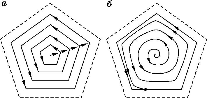 Типовые схемы фрезерования карманов произвольной формы в плане