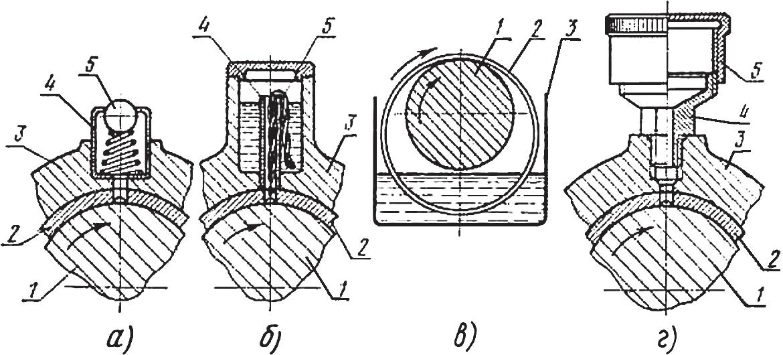 Устройства для подвода смазки