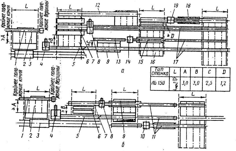 Варианты схем потоков на базе однопильных ленточнопильных станков