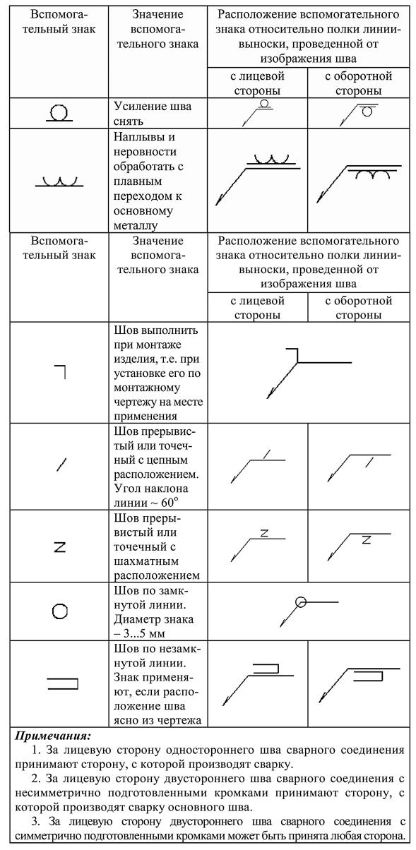 Вспомогательные знаки для обозначения сварных швов