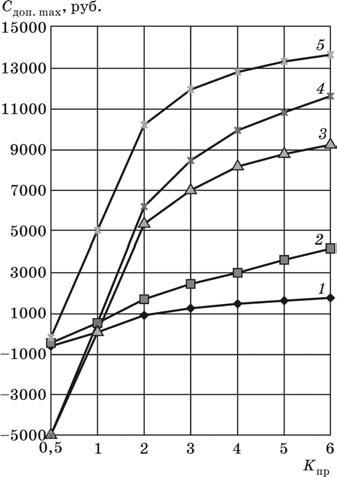 Зависимость допустимой стоимости инструмента от коэффициента производительности