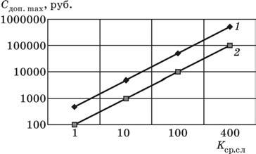 Зависимость допустимой стоимости от коэффициента срока службы инструмента