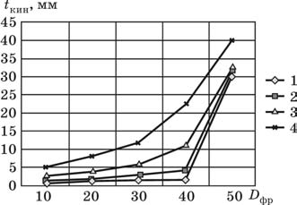 Зависимость кинематической глубины фрезерования от диаметров фрез и радиуса сопряжения стенок