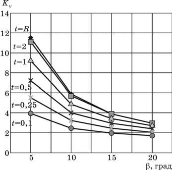 Зависимость коэффициента изменения скорости резания от угла наклона фрезы