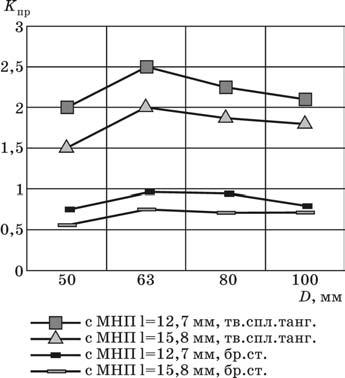 Зависимость коэффициента производительности от диаметра для фрез