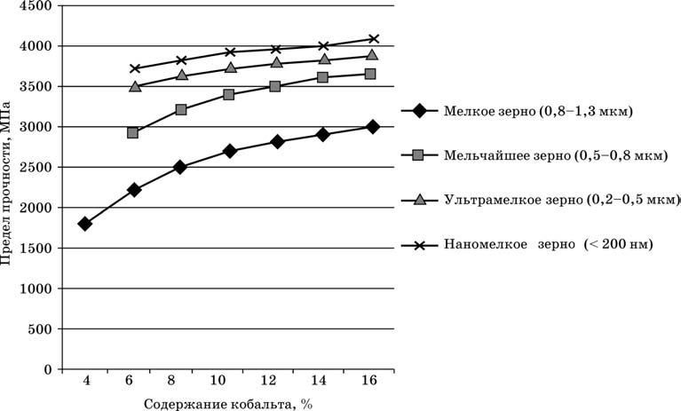 Зависимость прочности на изгиб от содержания кобальта для твердых сплавов с различным размером зерен