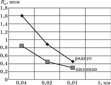 Зависимость шероховатости от биения режущих кромок