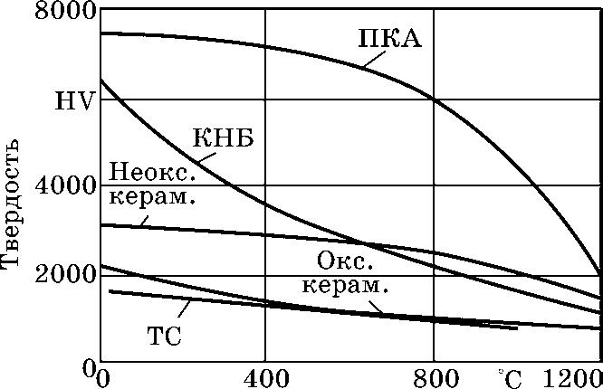 Зависимость твердости инструментальных материалов от температуры