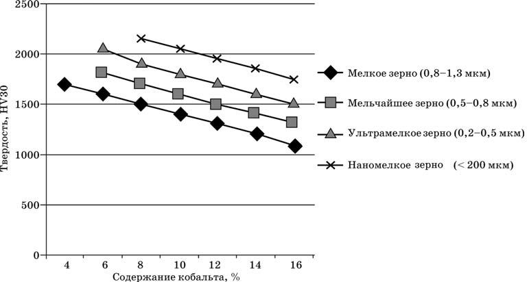 Зависимость твердости от содержания кобальта для твердых сплавов с различным размером зерен