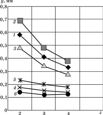 Зависимость упругих деформаций фрез при фрезеровании с делением удаляемого припуска по ширине фрезерования