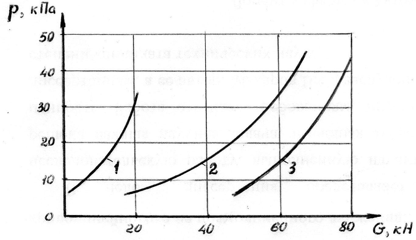 давление на грунт от вертикальной нагрузки на пневмокатки