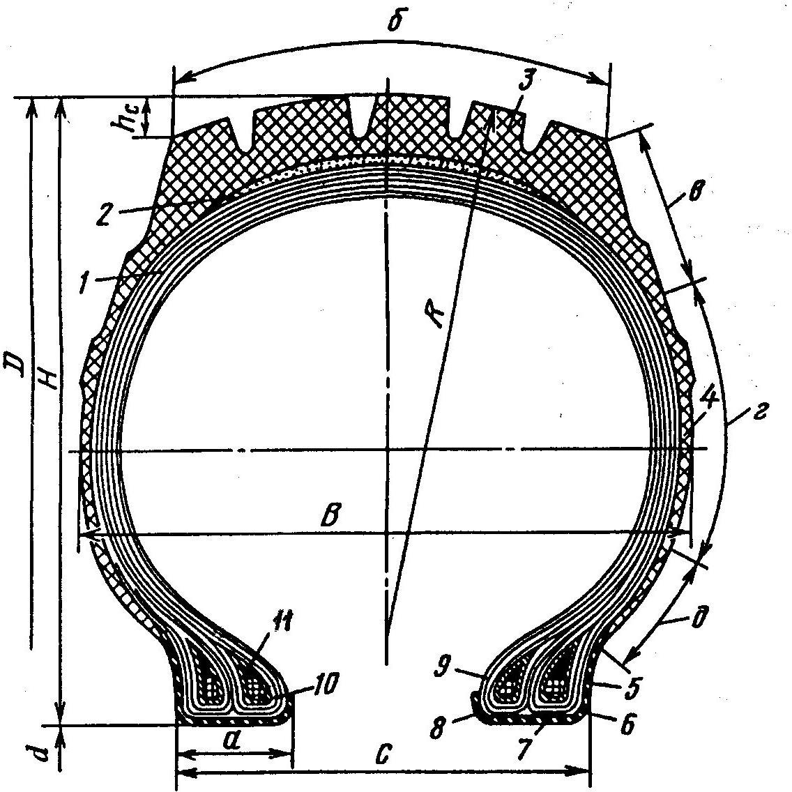 Элементы конструкции шины