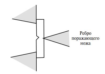 Форма образца для испытания по Шарпи