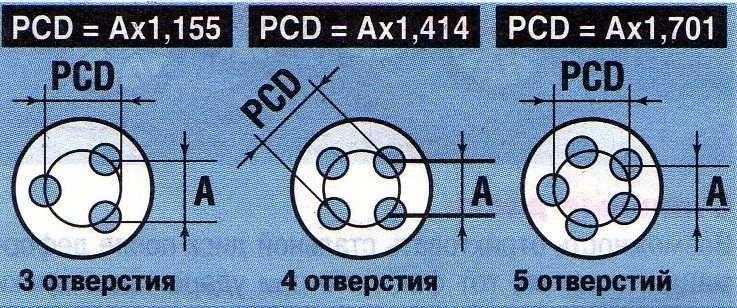 Формула расчета PCD по расстоянию между центрами отверстий