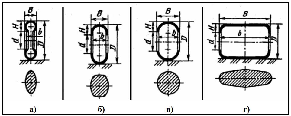 Геометрические формы профиля шин и их отпечатки