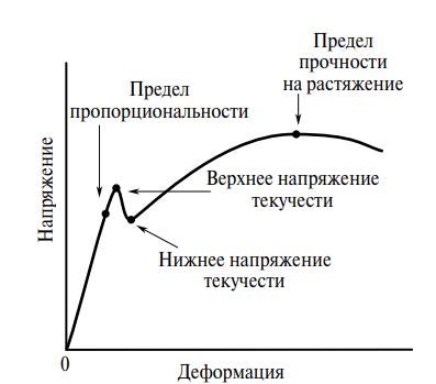 График напряжение-деформация