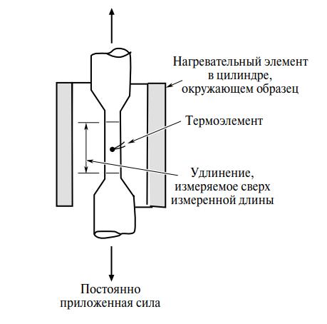 Испытание материала на ползучесть