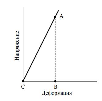 Модуль растяжения АВ/ВС