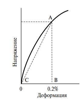 Модуль сечения АВ/ВС
