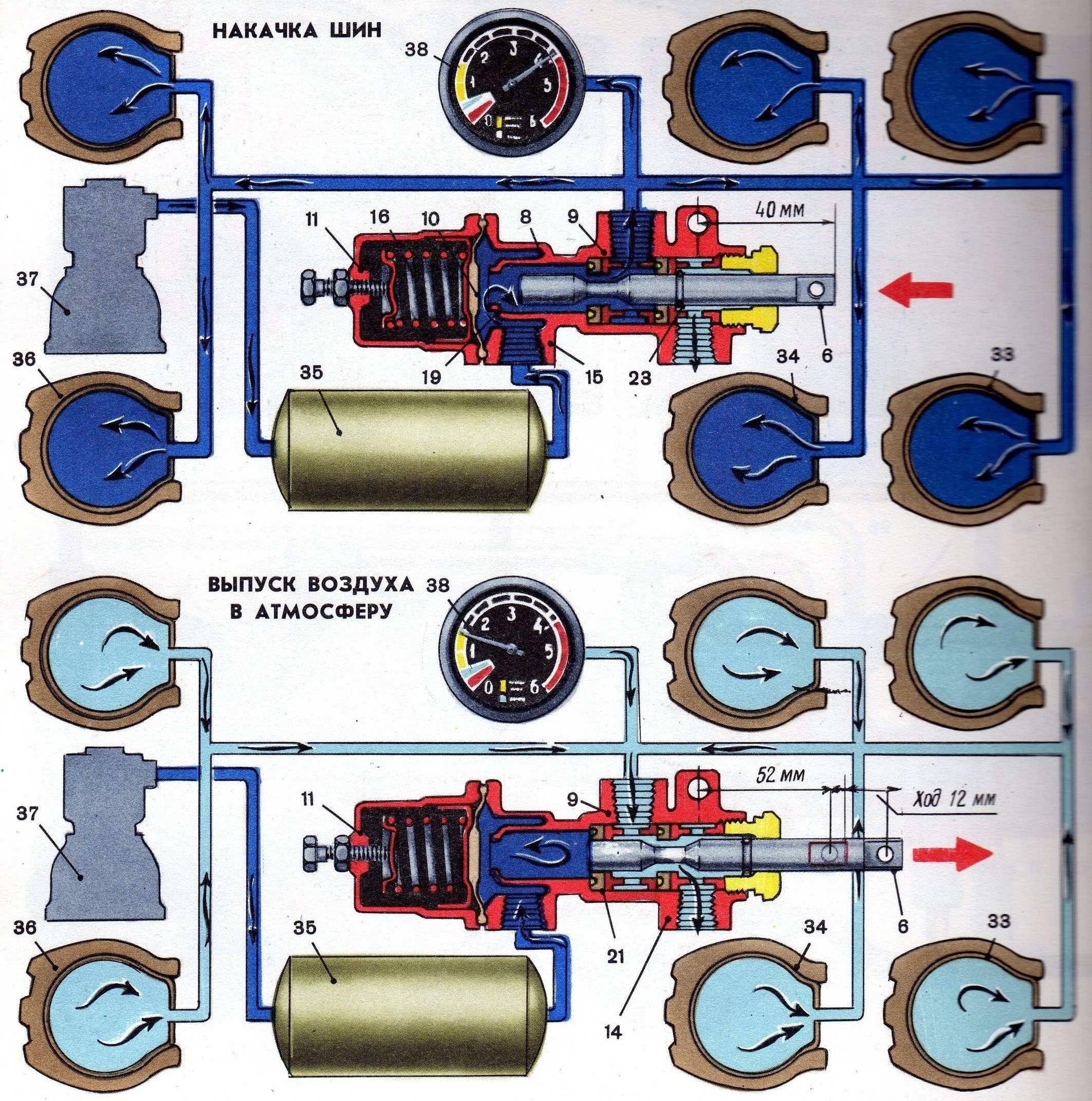 Работа крана управления давлением воздуха в шинах при накачке шин и выпуске воздуха в атмосферу