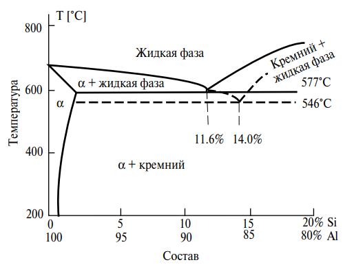 Равновесная диаграмма алюминий-кремний