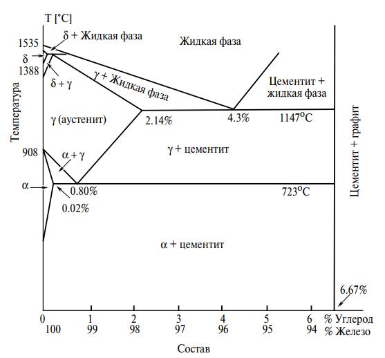 Равновесная диаграмма состояния железо-углерод