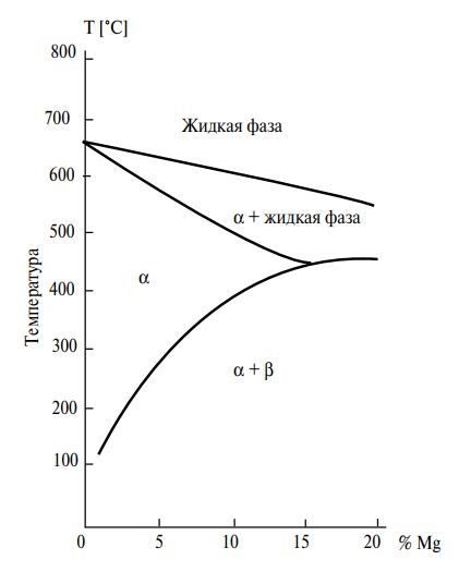 Равновесная диаграмма сплавов алюминий-магний