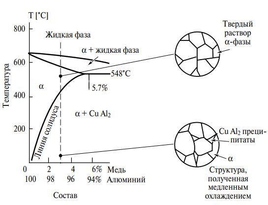 Равновесная диаграмма сплавов алюминий-медь