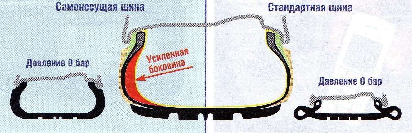 Самонесущая и обычная шины при номинальном и нулевом давлении воздуха