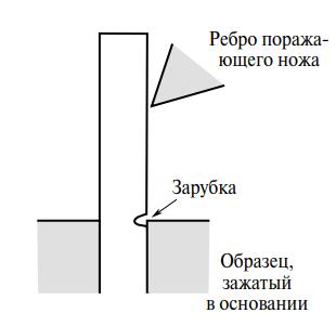 Схема испытания образца по Изоду