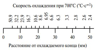 Скорости охлаждения на различных расстояниях от закаливаемого конца образца для испытания Джомени